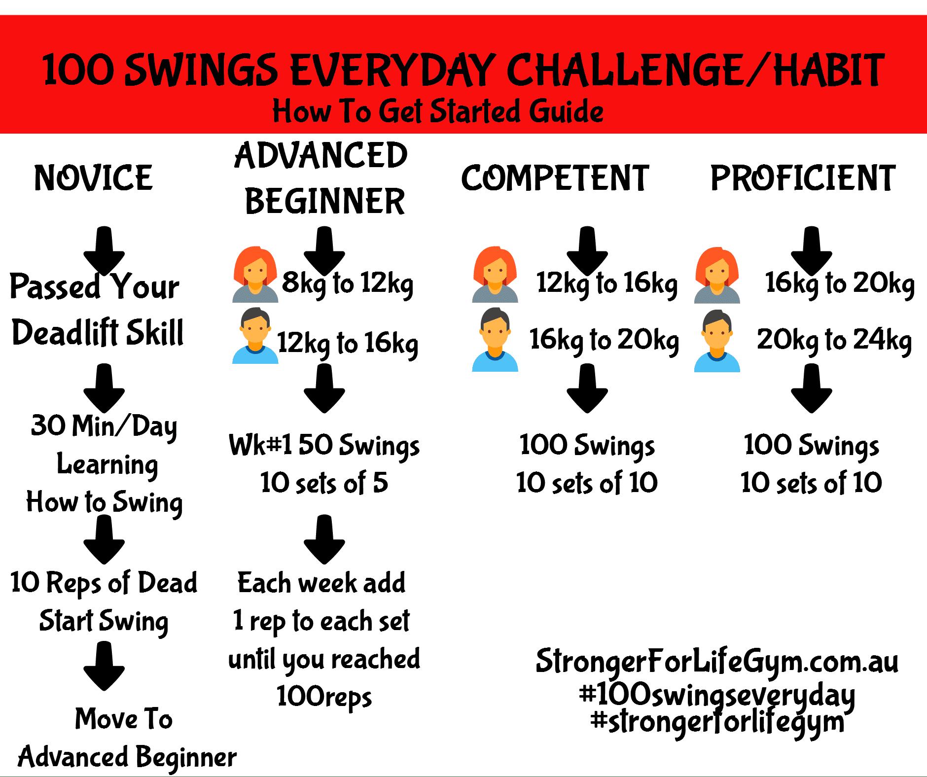 100 Kettlebell Swings Challenge Starter Guide